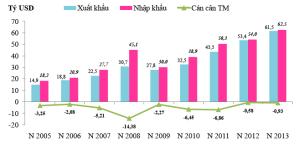 Biểu đồ 1: Diễn biến kim ngạch xuất khẩu, nhập khẩu và cán cân thương mại hàng hóa của Việt Nam trong 6 tháng đầu năm giai đoạn 2005 đến 2013